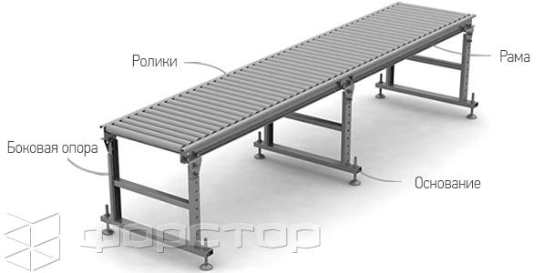 Рольганг боковой ленточный конвейер кл цена