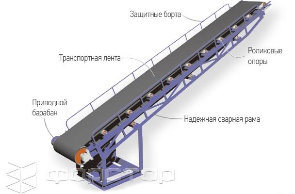 Ленточный транспортер авито авто с пробегом транспортер россия фольксваген